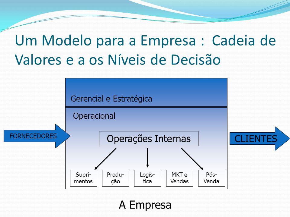 Um Modelo para a Empresa : Cadeia de Valores e a os Níveis de Decisão A Empresa CLIENTES FORNECEDORES Gerencial e Estratégica Operacional Operações In