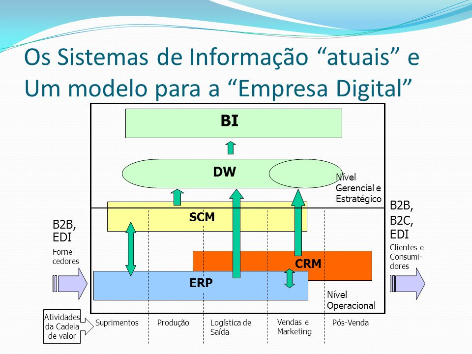 Os Sistemas de Informação atuais e Um modelo para a Empresa Digital ERP SCM CRM DW BI B2B, EDI B2B, B2C, EDI Nível Operacional Nível Gerencial e Estra