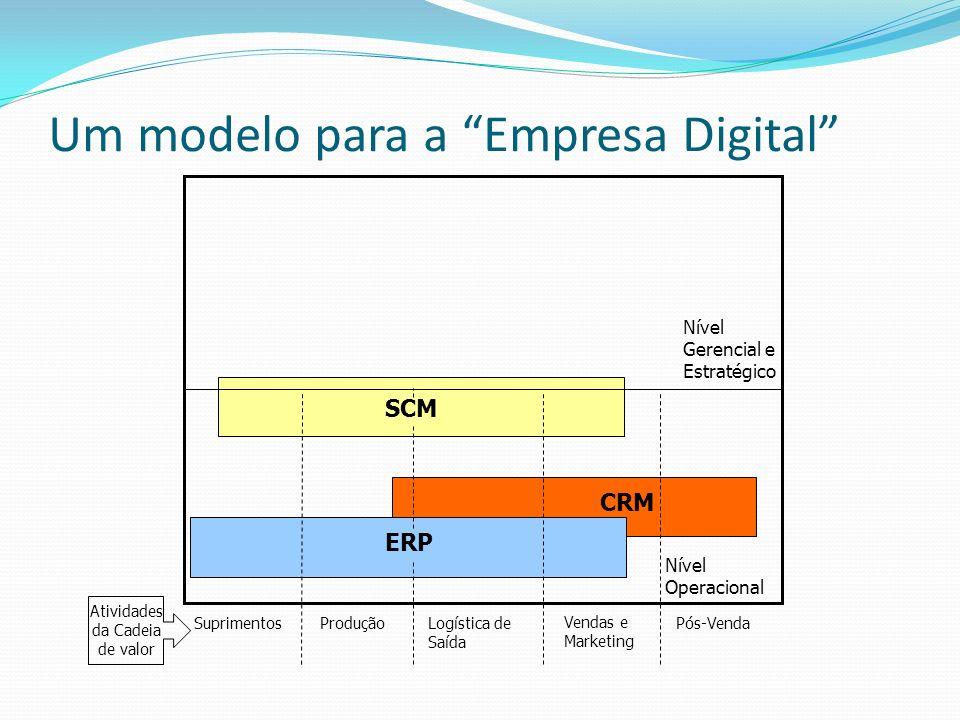 CRM Um modelo para a Empresa Digital ERP SCM Nível Operacional Nível Gerencial e Estratégico SuprimentosProduçãoLogística de Saída Vendas e Marketing