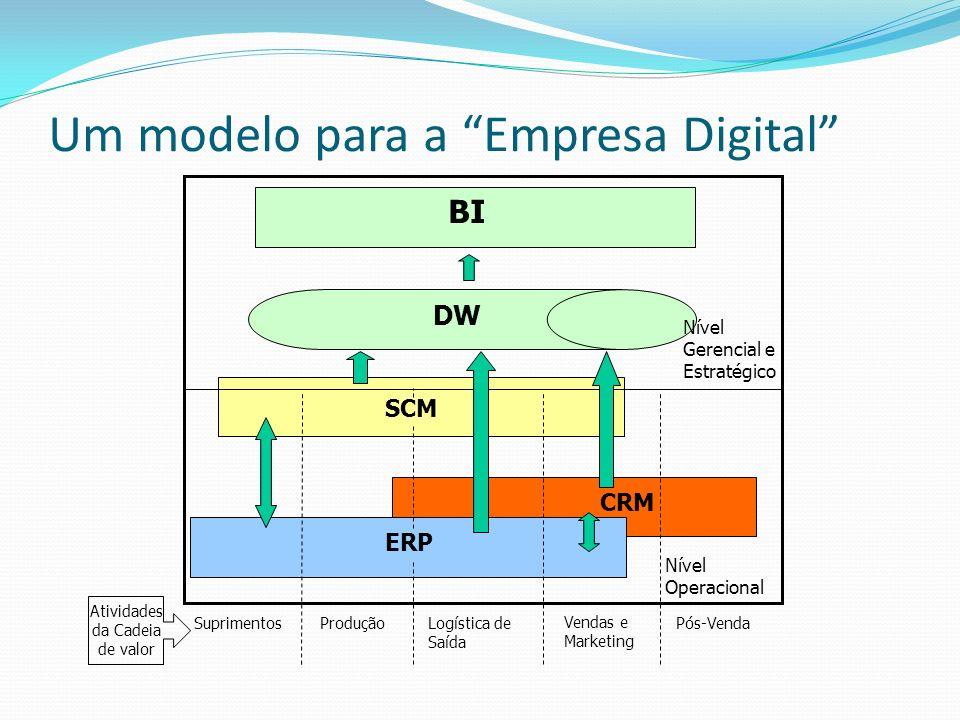 Um modelo para a Empresa Digital ERP SCM CRM DW BI Nível Operacional Nível Gerencial e Estratégico SuprimentosProduçãoLogística de Saída Vendas e Mark
