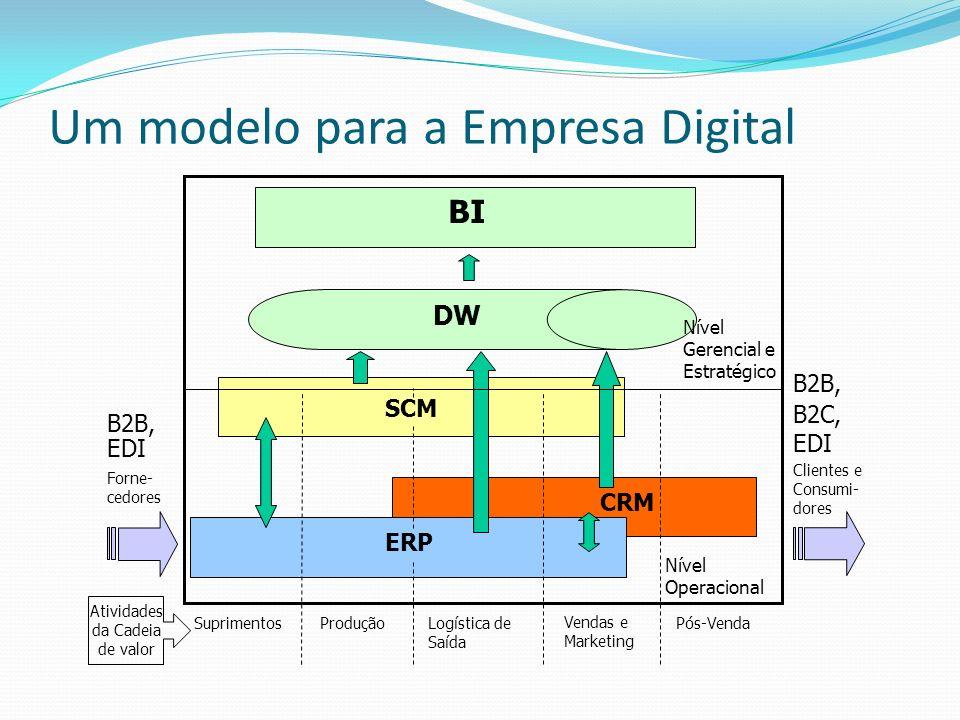 Um modelo para a Empresa Digital ERP SCM CRM DW BI Nível Operacional Nível Gerencial e Estratégico B2B, EDI B2B, B2C, EDI Forne- cedores Clientes e Co