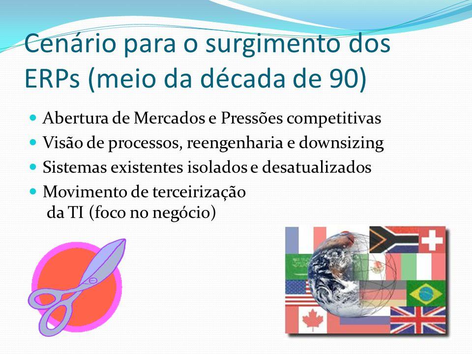 Cenário para o surgimento dos ERPs (meio da década de 90) Abertura de Mercados e Pressões competitivas Visão de processos, reengenharia e downsizing S