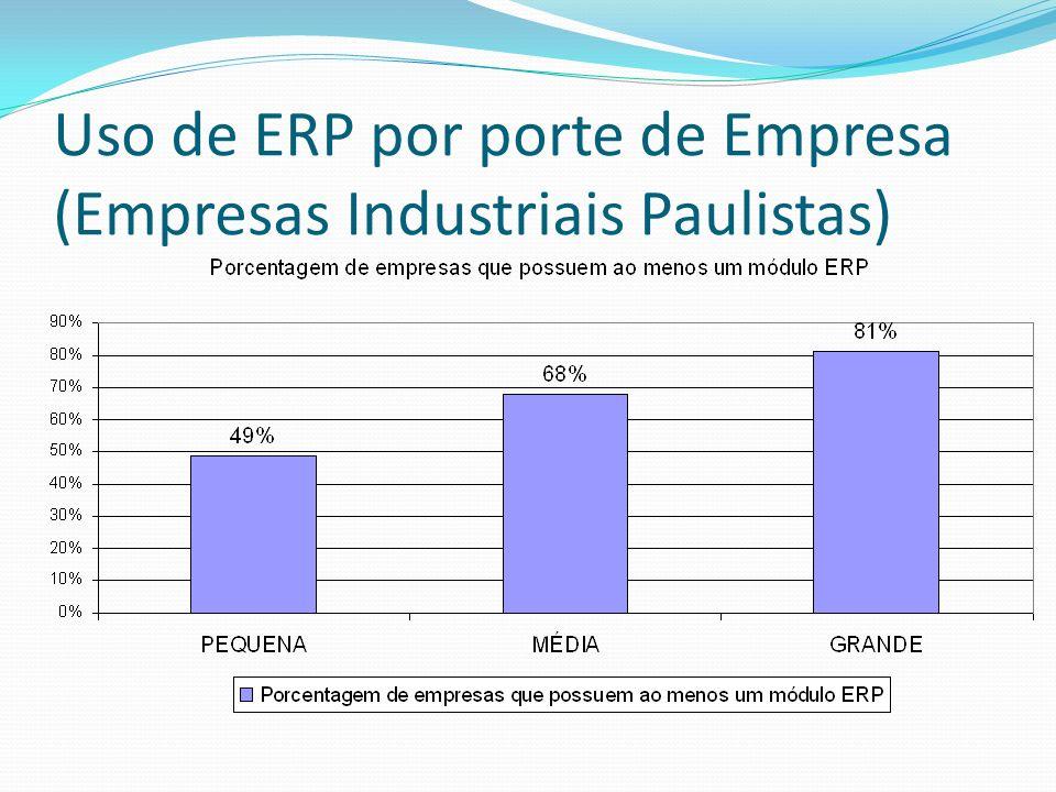 Uso de ERP por porte de Empresa (Empresas Industriais Paulistas)