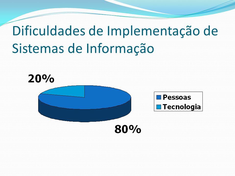 Dificuldades de Implementação de Sistemas de Informação