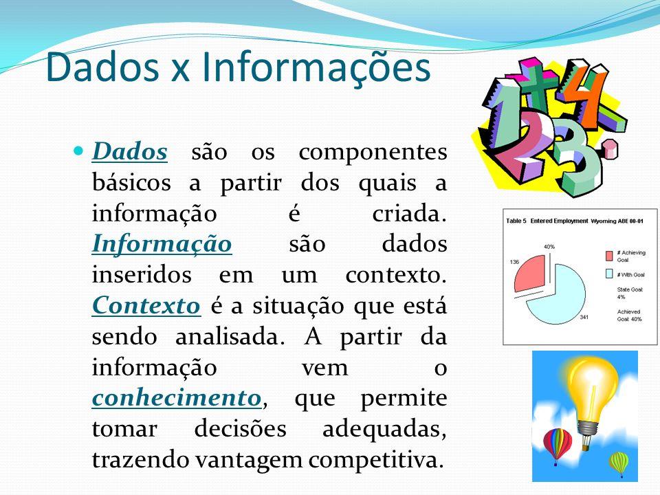 Dados x Informações Dados são os componentes básicos a partir dos quais a informação é criada. Informação são dados inseridos em um contexto. Contexto