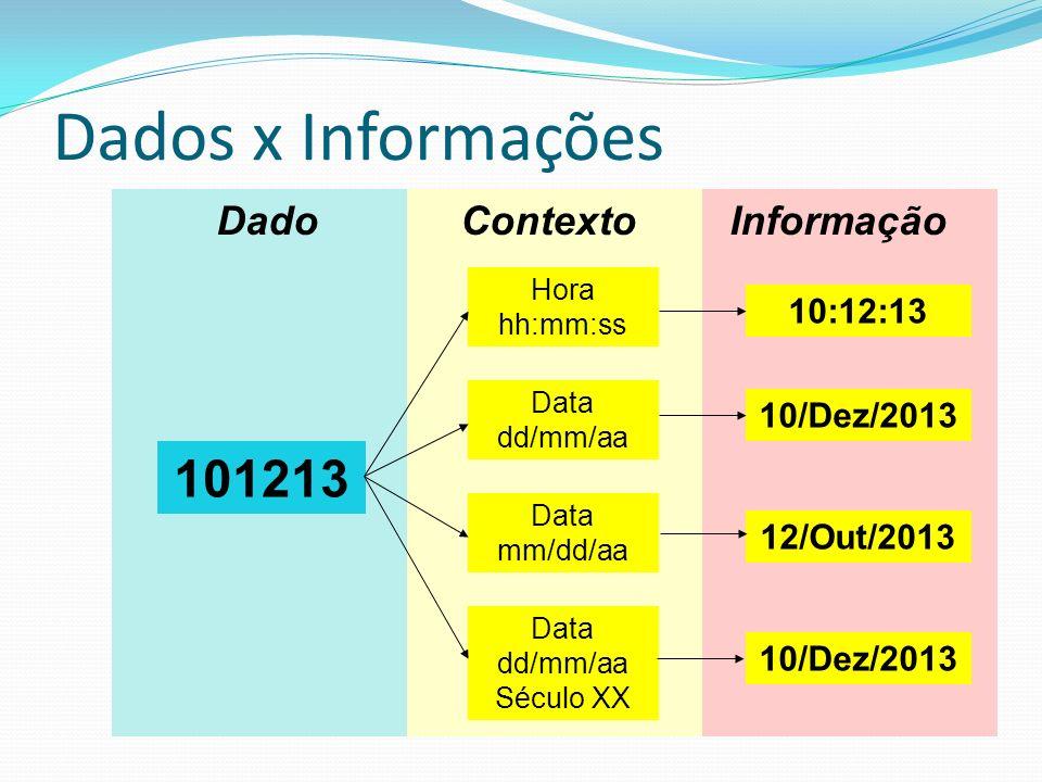 Dados x Informações Dado 101213 InformaçãoContexto Hora hh:mm:ss Data dd/mm/aa Data mm/dd/aa Data dd/mm/aa Século XX 10:12:13 10/Dez/2013 12/Out/2013