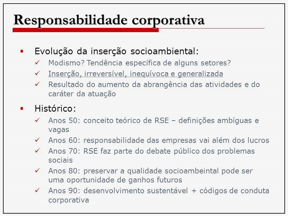 Evolução da inserção socioambiental: Modismo.Tendência específica de alguns setores.