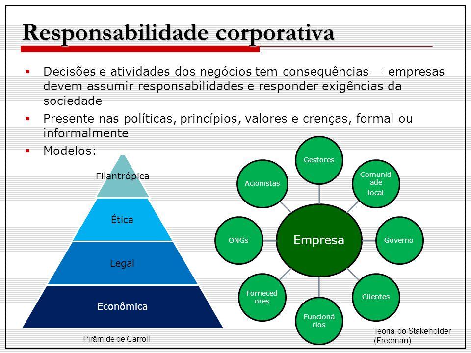 Responsabilidade corporativa Decisões e atividades dos negócios tem consequências empresas devem assumir responsabilidades e responder exigências da s