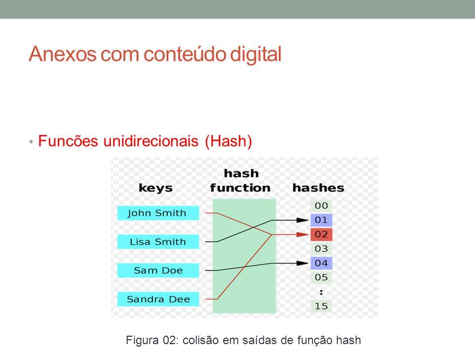 Anexos com conteúdo digital Verificando a mídia O próximo passo é verificar todos os arquivos da mídia digital gerando seu hash e comparando com o descrito no arquivo hashes.txt.