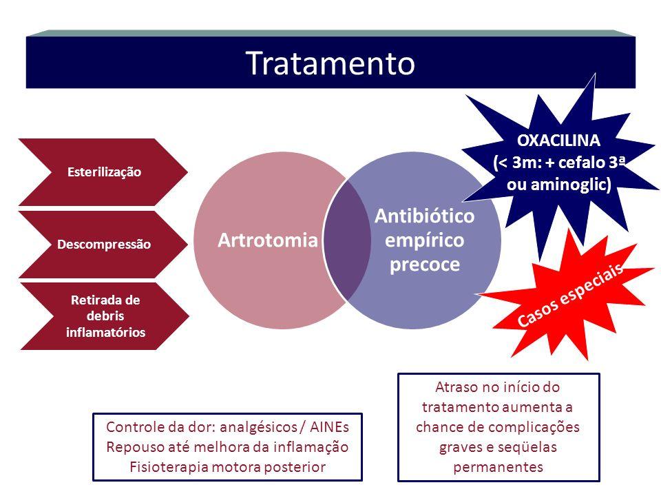 Artrotomia Antibiótico empírico precoce Tratamento OXACILINA (< 3m: + cefalo 3ª ou aminoglic) Esterilização Descompressão Retirada de debris inflamató