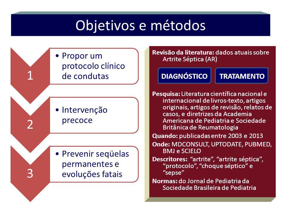 Objetivos e métodos 1 Propor um protocolo clínico de condutas 2 Intervenção precoce 3 Prevenir seqüelas permanentes e evoluções fatais Revisão da lite
