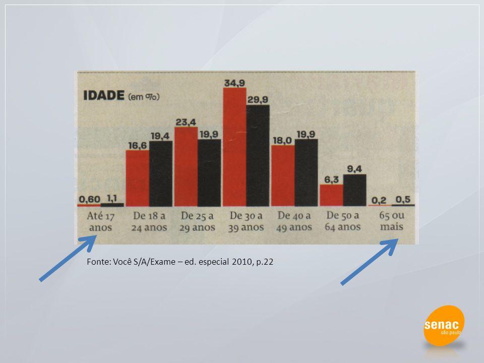 Fonte: Você S/A/Exame – ed. especial 2010, p.22