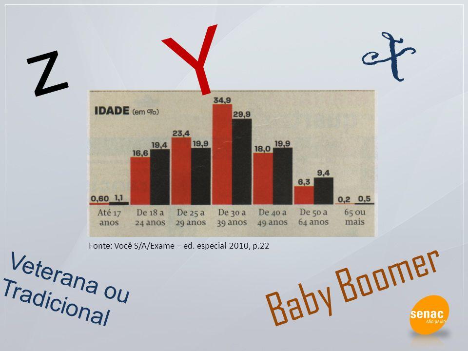 z Y X Veterana ou Tradicional Baby Boomer Fonte: Você S/A/Exame – ed. especial 2010, p.22