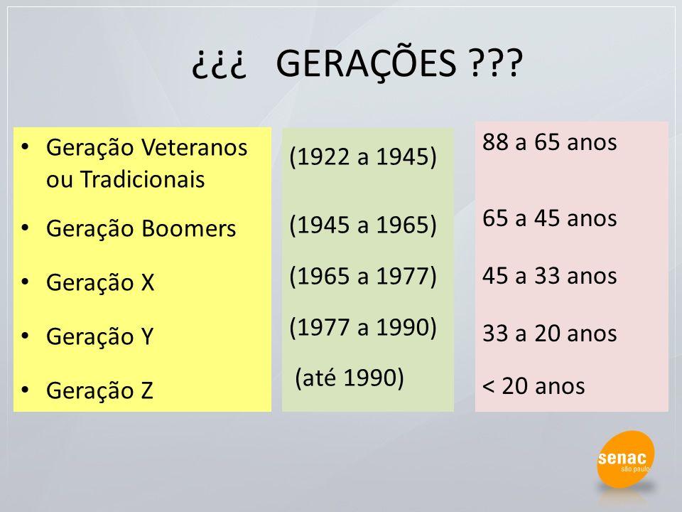 GERAÇÕES ??? Geração Veteranos ou Tradicionais Geração Boomers Geração X Geração Y Geração Z (1922 a 1945) (1945 a 1965) (1965 a 1977) (1977 a 1990) (