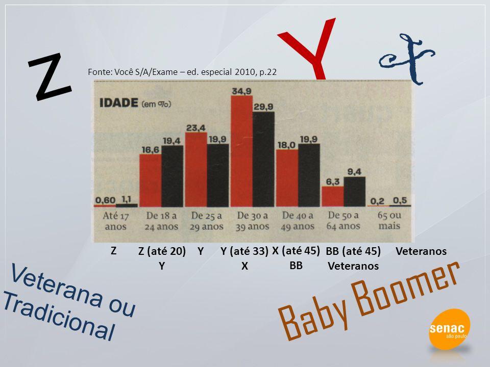 Y Z (até 20) Y Y (até 33) X Y X (até 45) BB BB (até 45) Veteranos Z z X Veterana ou Tradicional Baby Boomer Fonte: Você S/A/Exame – ed. especial 2010,