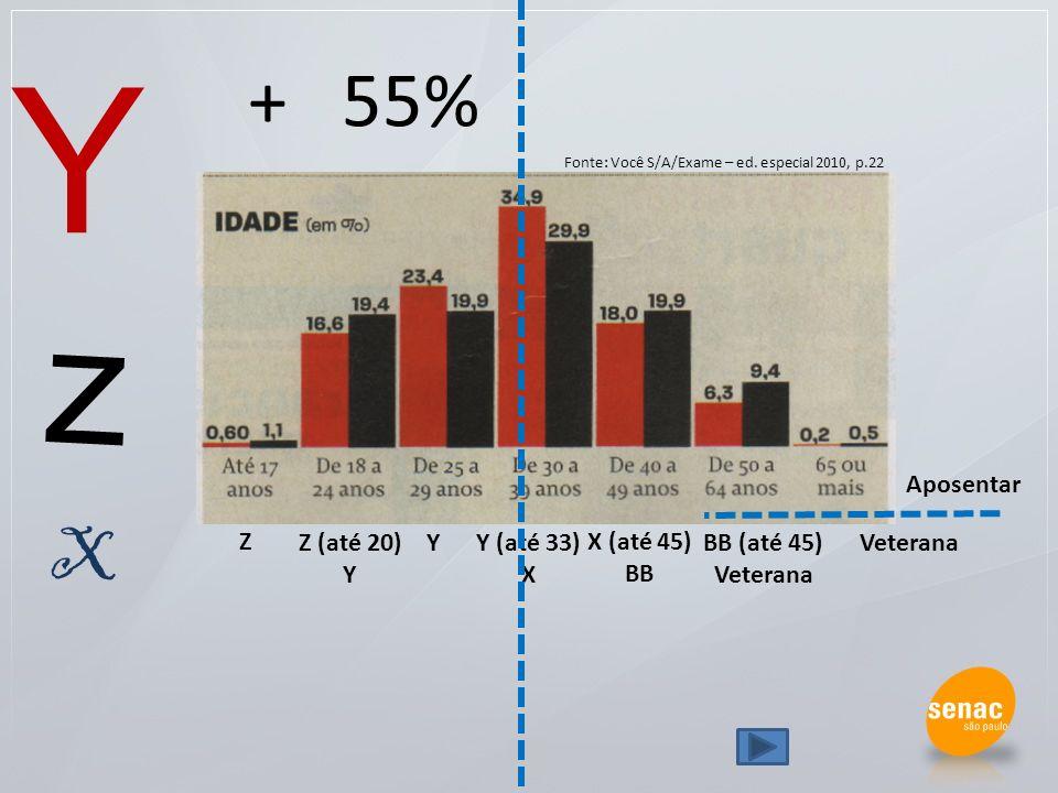 Z (até 20) Y Y (até 33) X Y X (até 45) BB BB (até 45) Veterana Z z Y X + 55% Aposentar Fonte: Você S/A/Exame – ed. especial 2010, p.22