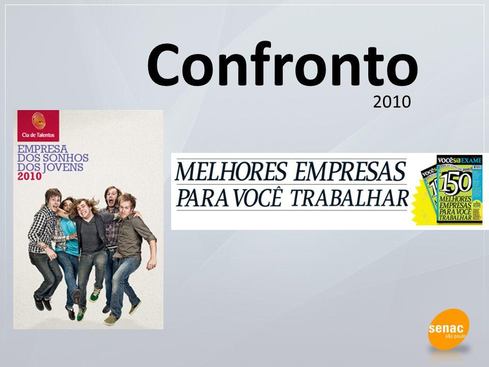 Pergunta aberta sobre qual seria a empresa dos seus sonhos para trabalhar N = > 35 mil jovens brasileiros apontaram cerca de 2.500 nomes diferentes.