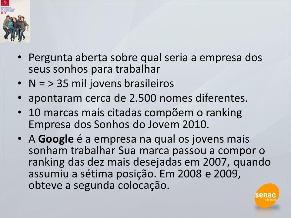 Pergunta aberta sobre qual seria a empresa dos seus sonhos para trabalhar N = > 35 mil jovens brasileiros apontaram cerca de 2.500 nomes diferentes. 1