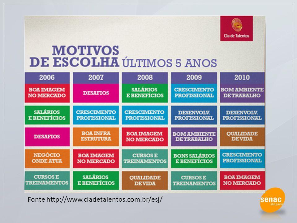 Fonte http://www.ciadetalentos.com.br/esj/