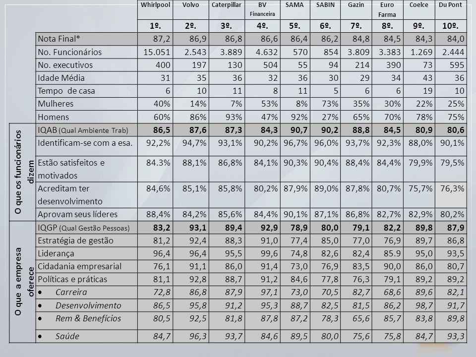 WhirlpoolVolvoCaterpillar BV Financeira SAMASABINGazin Euro Farma CoelceDu Pont 1º.2º.3º.4º.5º.6º.7º.8º.9º.10º. Nota Final*87,286,986,886,686,486,284,