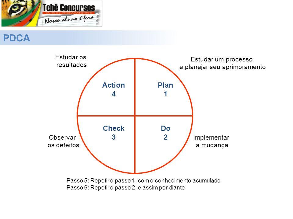 PDCA Plan 1 Do 2 Check 3 Action 4 Estudar um processo e planejar seu aprimoramento Implementar a mudança Estudar os resultados Observar os defeitos Pa