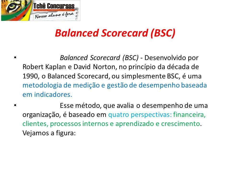 Balanced Scorecard (BSC) Balanced Scorecard (BSC) - Desenvolvido por Robert Kaplan e David Norton, no princípio da década de 1990, o Balanced Scorecard, ou simplesmente BSC, é uma metodologia de medição e gestão de desempenho baseada em indicadores.