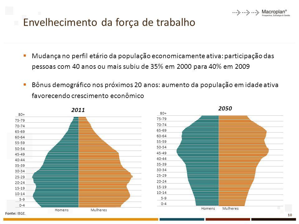 Envelhecimento da força de trabalho Mudança no perfil etário da população economicamente ativa: participação das pessoas com 40 anos ou mais subiu de 35% em 2000 para 40% em 2009 Bônus demográfico nos próximos 20 anos: aumento da população em idade ativa favorecendo crescimento econômico 80+ Mulheres 75-79 70-74 65-69 60-64 55-59 50-54 45-49 40-44 35-39 30-34 25-29 20-24 15-19 10-14 5-9 0-4 Homens 80+ Mulheres 75-79 70-74 65-69 60-64 55-59 50-54 45-49 40-44 35-39 30-34 25-29 20-24 15-19 10-14 5-9 0-4 Homens 2050 2011 Fonte: IBGE.
