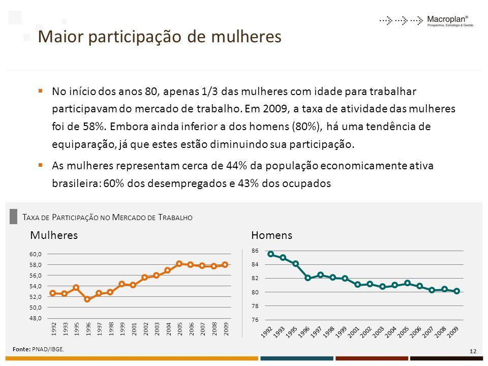 Maior participação de mulheres No início dos anos 80, apenas 1/3 das mulheres com idade para trabalhar participavam do mercado de trabalho.