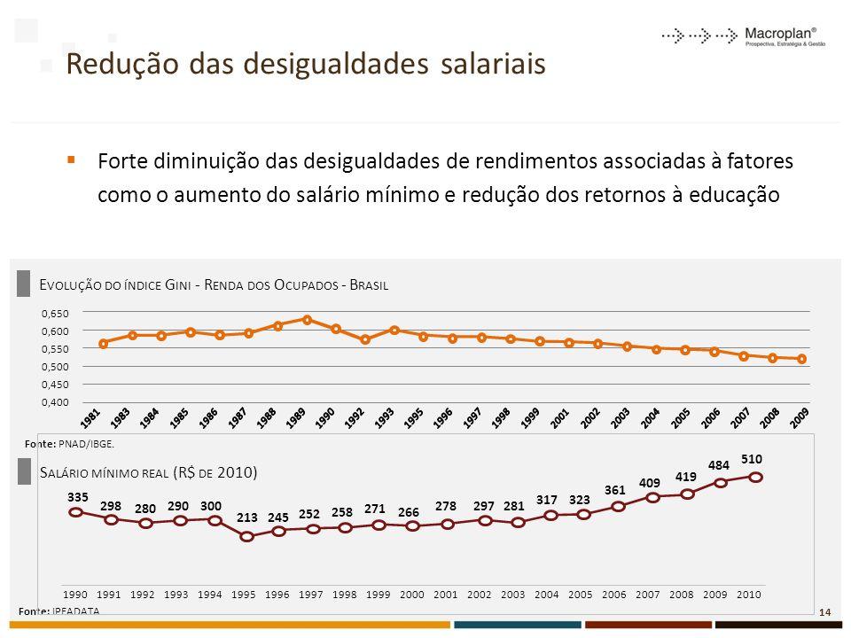 E VOLUÇÃO DO ÍNDICE G INI - R ENDA DOS O CUPADOS - B RASIL Redução das desigualdades salariais Forte diminuição das desigualdades de rendimentos associadas à fatores como o aumento do salário mínimo e redução dos retornos à educação Fonte: PNAD/IBGE.