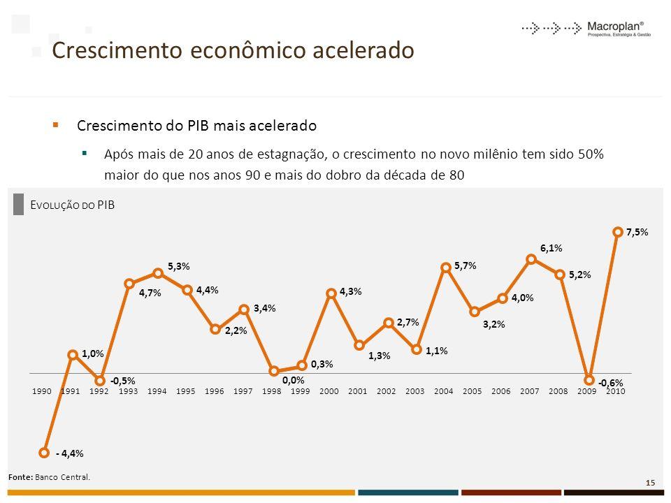 E VOLUÇÃO DO PIB Crescimento econômico acelerado Crescimento do PIB mais acelerado Após mais de 20 anos de estagnação, o crescimento no novo milênio tem sido 50% maior do que nos anos 90 e mais do dobro da década de 80 Fonte: Banco Central.