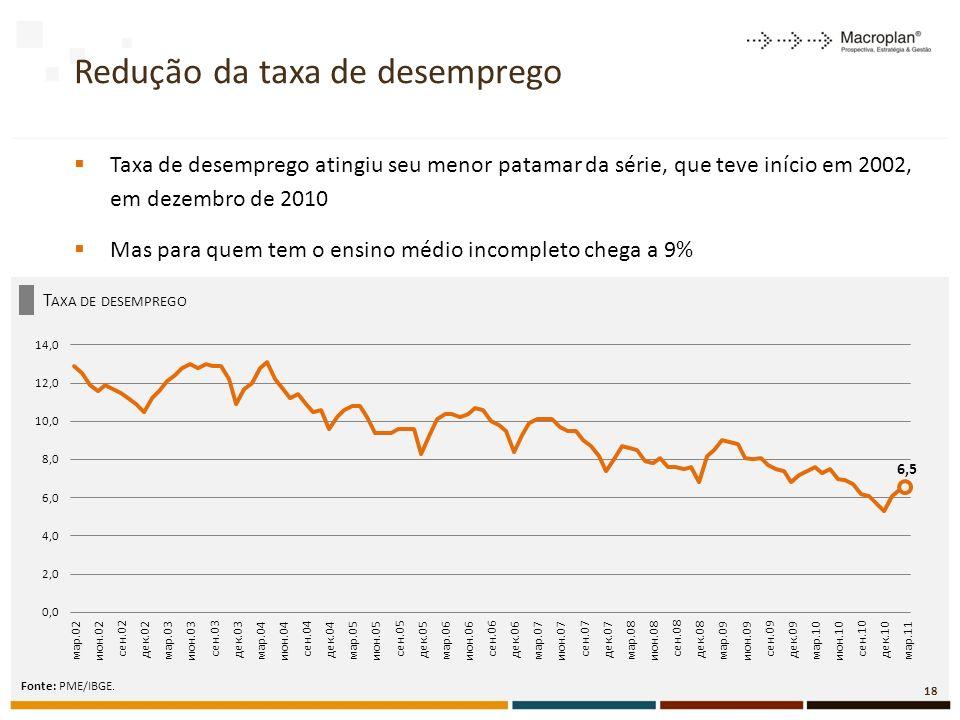T AXA DE DESEMPREGO Redução da taxa de desemprego Taxa de desemprego atingiu seu menor patamar da série, que teve início em 2002, em dezembro de 2010 Mas para quem tem o ensino médio incompleto chega a 9% Fonte: PME/IBGE.