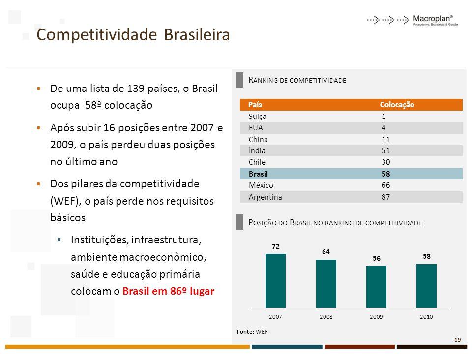 Competitividade Brasileira De uma lista de 139 países, o Brasil ocupa 58ª colocação Após subir 16 posições entre 2007 e 2009, o país perdeu duas posições no último ano Dos pilares da competitividade (WEF), o país perde nos requisitos básicos Instituições, infraestrutura, ambiente macroeconômico, saúde e educação primária colocam o Brasil em 86º lugar R ANKING DE COMPETITIVIDADE P OSIÇÃO DO B RASIL NO RANKING DE COMPETITIVIDADE Fonte: WEF.