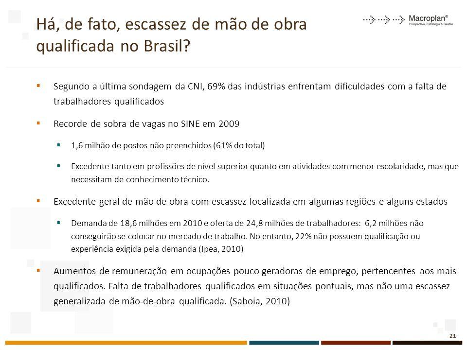 Há, de fato, escassez de mão de obra qualificada no Brasil.