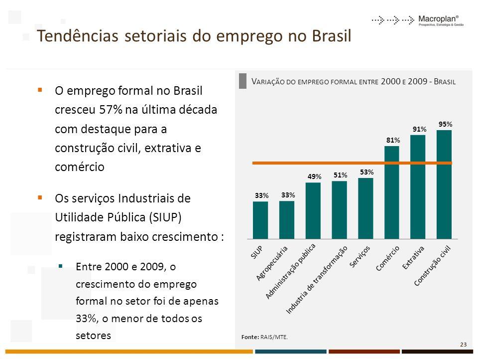 Tendências setoriais do emprego no Brasil O emprego formal no Brasil cresceu 57% na última década com destaque para a construção civil, extrativa e comércio Os serviços Industriais de Utilidade Pública (SIUP) registraram baixo crescimento : Entre 2000 e 2009, o crescimento do emprego formal no setor foi de apenas 33%, o menor de todos os setores Fonte: RAIS/MTE.