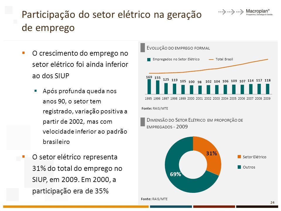 Participação do setor elétrico na geração de emprego Fonte: RAIS/MTE O crescimento do emprego no setor elétrico foi ainda inferior ao dos SIUP Após profunda queda nos anos 90, o setor tem registrado, variação positiva a partir de 2002, mas com velocidade inferior ao padrão brasileiro O setor elétrico representa 31% do total do emprego no SIUP, em 2009.