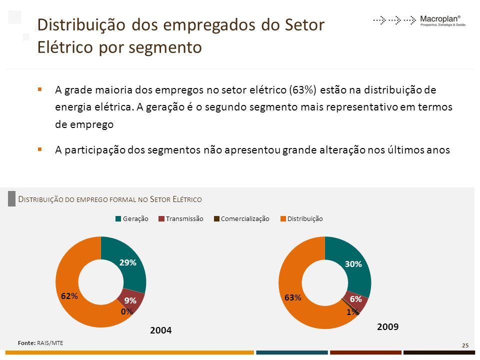 A grade maioria dos empregos no setor elétrico (63%) estão na distribuição de energia elétrica.