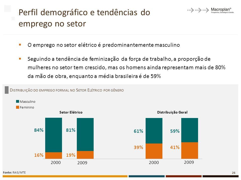 O emprego no setor elétrico é predominantemente masculino Seguindo a tendência de feminização da força de trabalho, a proporção de mulheres no setor tem crescido, mas os homens ainda representam mais de 80% da mão de obra, enquanto a média brasileira é de 59% D ISTRIBUIÇÃO DO EMPREGO FORMAL NO S ETOR E LÉTRICO POR GÊNERO Perfil demográfico e tendências do emprego no setor 26 Fonte: RAIS/MTE 16%19% 84%81% 61% 59% 39%41% 2000 2009 Feminino Masculino Setor ElétricoDistribuição Geral 2000 2009