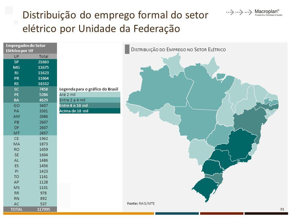 Distribuição do emprego formal do setor elétrico por Unidade da Federação 31 Empregados do Setor Elétrico por UF UFTotal SP21603 MG11675 RJ11623 PR11064 RS10332 SC7458Legenda para o gráfico do Brasil PE5286Até 2 mil BA4629Entre 2 a 4 mil GO3407Entre 4 e 10 mil PA3301Acima de 10 mil AM2686 PB2607 DF2607 MT2457 CE1962 MA1873 RO1659 SE1604 AL1486 ES1456 PI1423 TO1161 AP1128 MS1101 RR978 RN892 AC537 TOTAL117995 Fonte: RAIS/MTE D ISTRIBUIÇÃO DO E MPREGO NO S ETOR E LÉTRICO