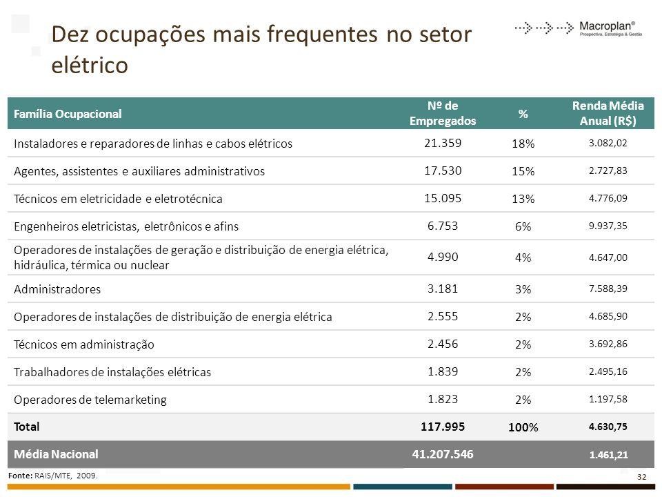 Dez ocupações mais frequentes no setor elétrico 32 Família Ocupacional Nº de Empregados % Renda Média Anual (R$) Instaladores e reparadores de linhas e cabos elétricos21.35918% 3.082,02 Agentes, assistentes e auxiliares administrativos17.53015% 2.727,83 Técnicos em eletricidade e eletrotécnica15.09513% 4.776,09 Engenheiros eletricistas, eletrônicos e afins6.7536% 9.937,35 Operadores de instalações de geração e distribuição de energia elétrica, hidráulica, térmica ou nuclear 4.9904% 4.647,00 Administradores3.1813% 7.588,39 Operadores de instalações de distribuição de energia elétrica2.5552% 4.685,90 Técnicos em administração2.4562% 3.692,86 Trabalhadores de instalações elétricas1.8392% 2.495,16 Operadores de telemarketing1.8232% 1.197,58 Total117.995100% 4.630,75 Média Nacional41.207.546 1.461,21 Fonte: RAIS/MTE, 2009.