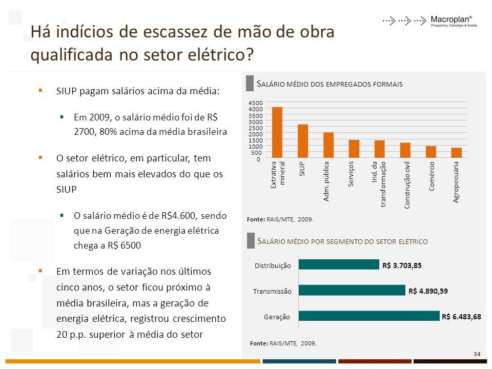 S ALÁRIO MÉDIO DOS EMPREGADOS FORMAIS Há indícios de escassez de mão de obra qualificada no setor elétrico.