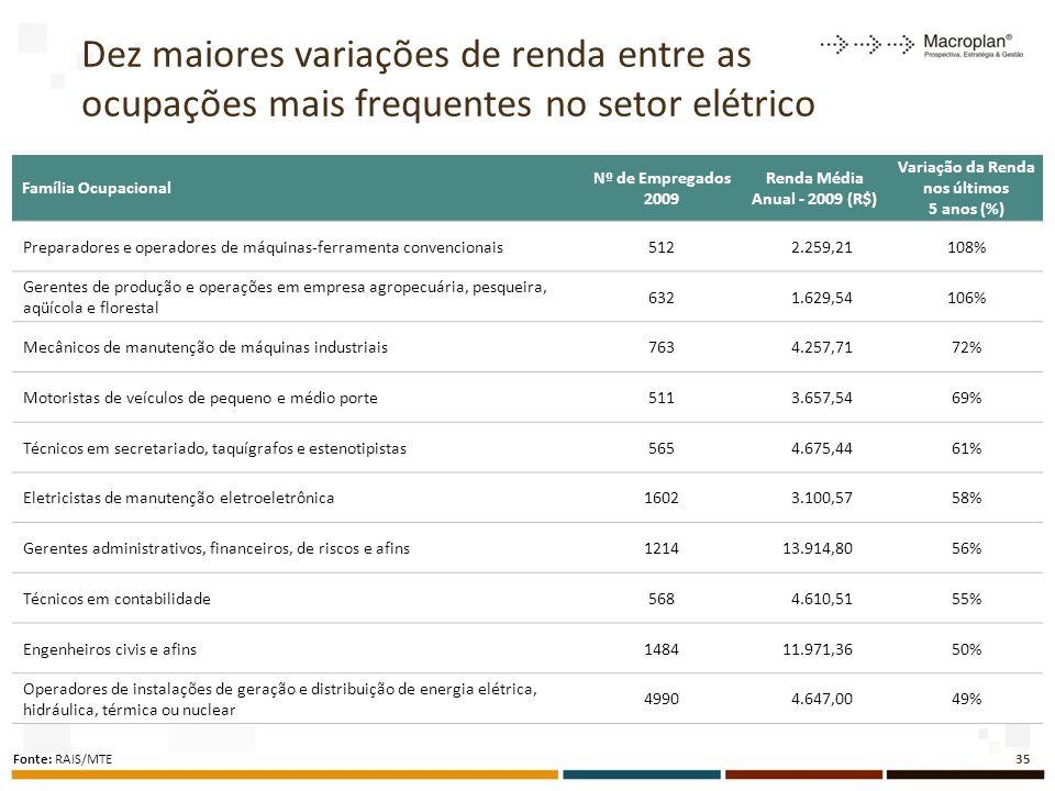 Dez maiores variações de renda entre as ocupações mais frequentes no setor elétrico 35 Fonte: RAIS/MTE Família Ocupacional Nº de Empregados 2009 Renda Média Anual - 2009 (R$) Variação da Renda nos últimos 5 anos (%) Preparadores e operadores de máquinas-ferramenta convencionais512 2.259,21108% Gerentes de produção e operações em empresa agropecuária, pesqueira, aqüícola e florestal 632 1.629,54106% Mecânicos de manutenção de máquinas industriais763 4.257,7172% Motoristas de veículos de pequeno e médio porte511 3.657,5469% Técnicos em secretariado, taquígrafos e estenotipistas565 4.675,4461% Eletricistas de manutenção eletroeletrônica1602 3.100,5758% Gerentes administrativos, financeiros, de riscos e afins1214 13.914,8056% Técnicos em contabilidade568 4.610,5155% Engenheiros civis e afins1484 11.971,3650% Operadores de instalações de geração e distribuição de energia elétrica, hidráulica, térmica ou nuclear 4990 4.647,0049%