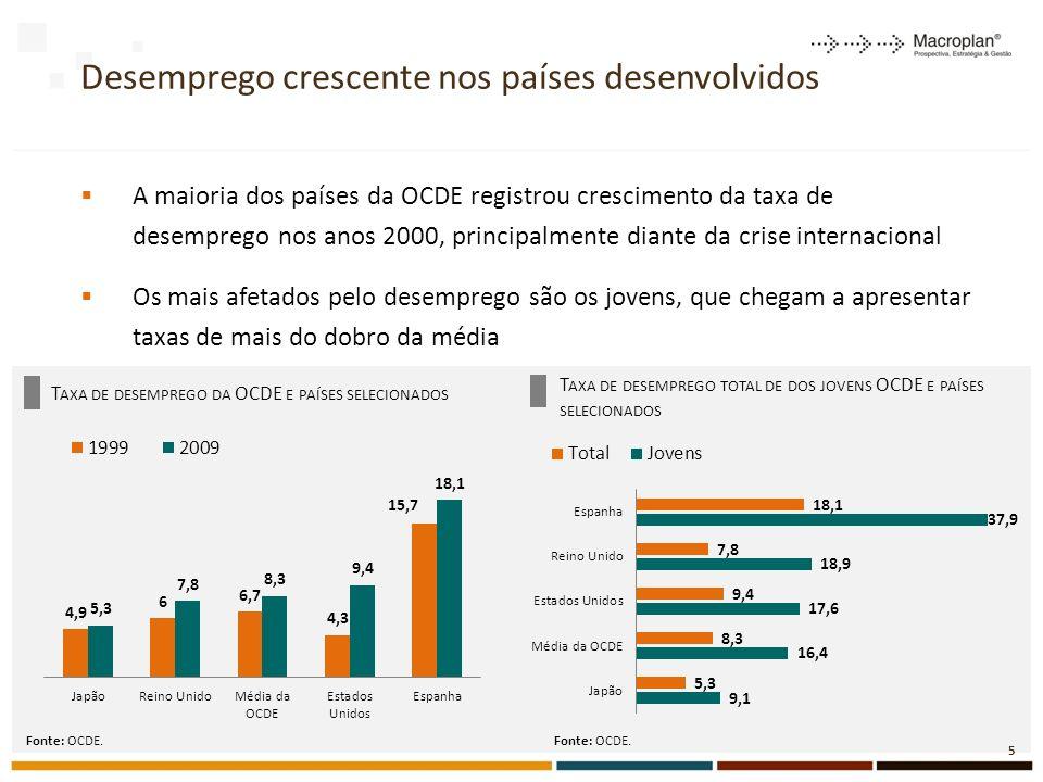Desemprego crescente nos países desenvolvidos A maioria dos países da OCDE registrou crescimento da taxa de desemprego nos anos 2000, principalmente diante da crise internacional Os mais afetados pelo desemprego são os jovens, que chegam a apresentar taxas de mais do dobro da média T AXA DE DESEMPREGO DA OCDE E PAÍSES SELECIONADOS Fonte: OCDE.