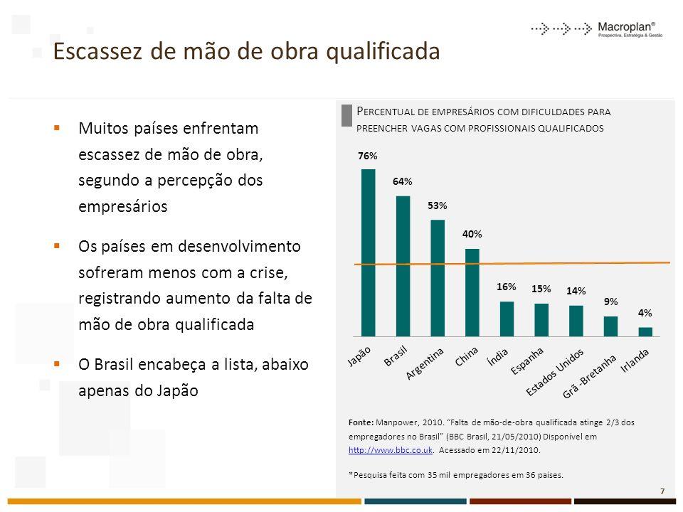 P ERCENTUAL DE EMPRESÁRIOS COM DIFICULDADES PARA PREENCHER VAGAS COM PROFISSIONAIS QUALIFICADOS Escassez de mão de obra qualificada Muitos países enfrentam escassez de mão de obra, segundo a percepção dos empresários Os países em desenvolvimento sofreram menos com a crise, registrando aumento da falta de mão de obra qualificada O Brasil encabeça a lista, abaixo apenas do Japão Fonte: Manpower, 2010.