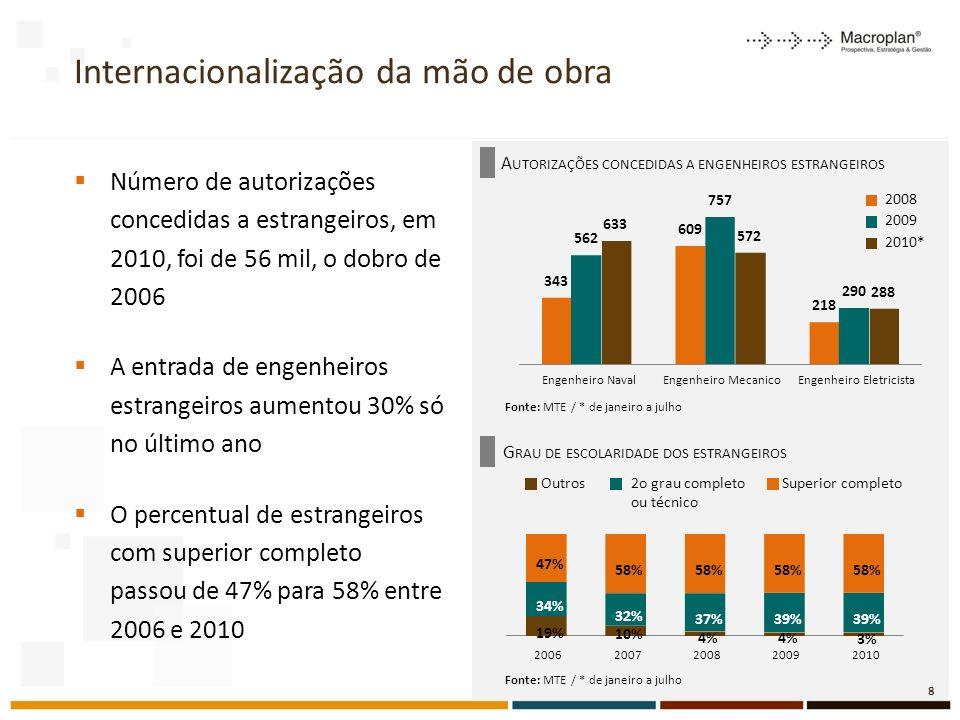 Nível de escolaridade por segmentos do setor elétrico - 2009 29 Fonte: RAIS/MTE 17% 44% 38% 1% Geração 2009 10% 29% 60% 1% Comercialização 16% 53% 32% 0% Transmissão Abaixo do Ensino Médio Ensino Médio Ensino Superior Pós Graduação 14% 58% 28% 1% Distribuição