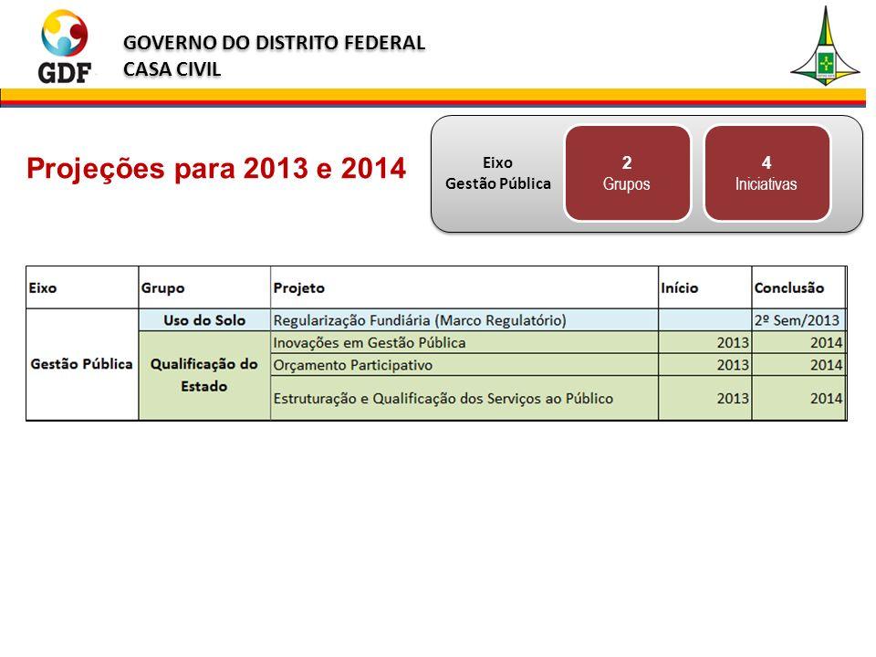 GOVERNO DO DISTRITO FEDERAL CASA CIVIL GOVERNO DO DISTRITO FEDERAL CASA CIVIL Projeções para 2013 e 2014 Eixo Gestão Pública 2 Grupos 4 Iniciativas