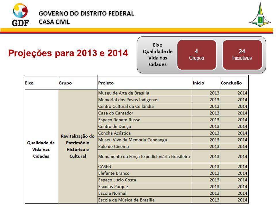 GOVERNO DO DISTRITO FEDERAL CASA CIVIL GOVERNO DO DISTRITO FEDERAL CASA CIVIL 4 Grupos Eixo Qualidade de Vida nas Cidades 24 Iniciativas Projeções para 2013 e 2014