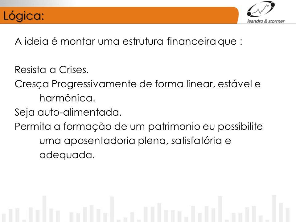 Lógica: A ideia é montar uma estrutura financeira que : Resista a Crises.