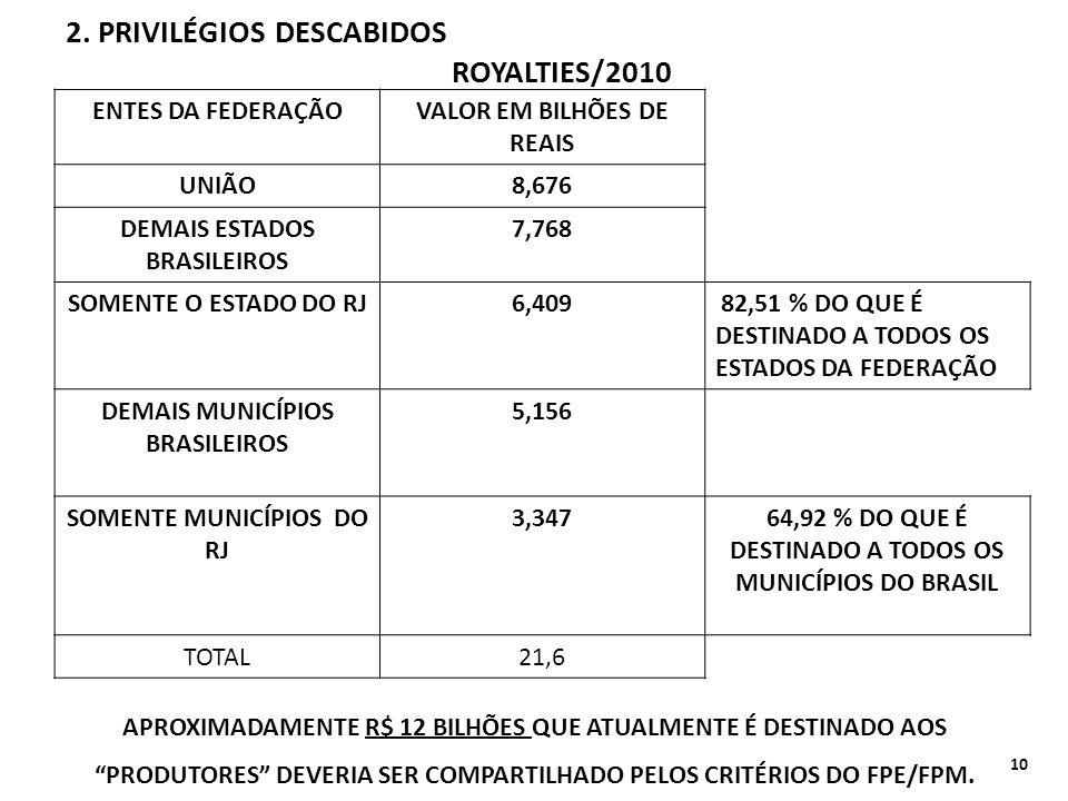 2. PRIVILÉGIOS DESCABIDOS ENTES DA FEDERAÇÃOVALOR EM BILHÕES DE REAIS UNIÃO8,676 DEMAIS ESTADOS BRASILEIROS 7,768 SOMENTE O ESTADO DO RJ6,409 82,51 %