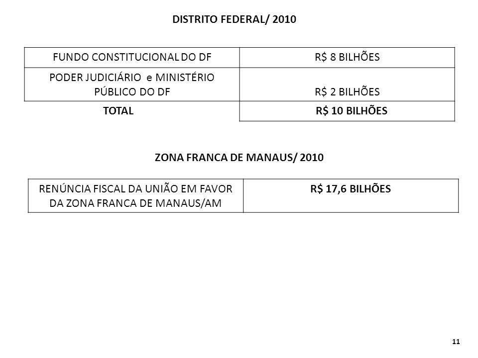 DISTRITO FEDERAL/ 2010 FUNDO CONSTITUCIONAL DO DFR$ 8 BILHÕES PODER JUDICIÁRIO e MINISTÉRIO PÚBLICO DO DF R$ 2 BILHÕES TOTAL R$ 10 BILHÕES ZONA FRANCA