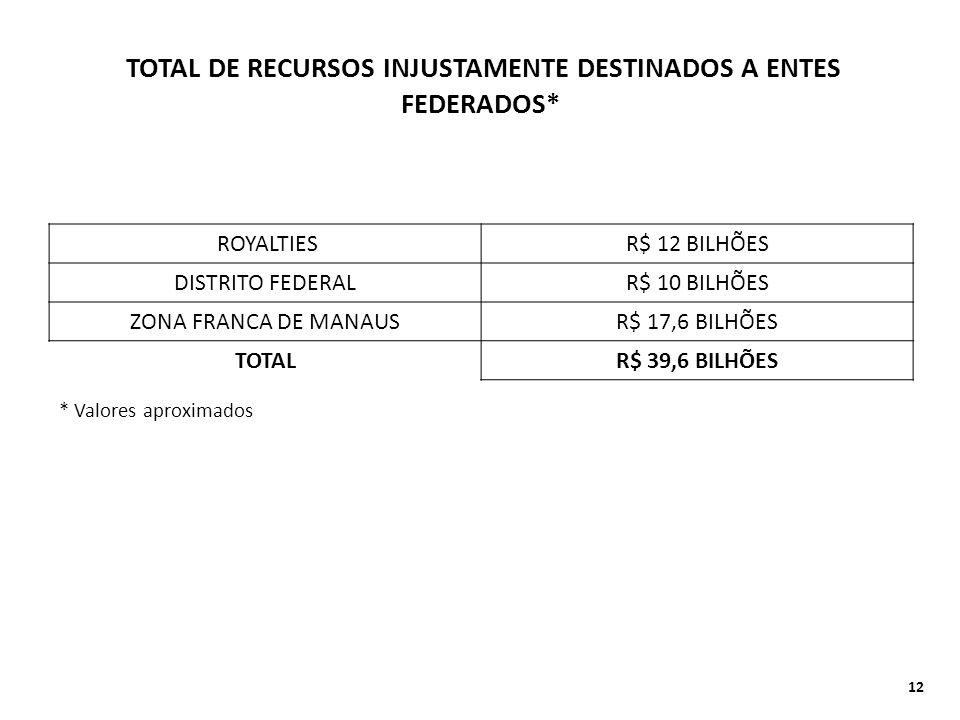 TOTAL DE RECURSOS INJUSTAMENTE DESTINADOS A ENTES FEDERADOS* ROYALTIESR$ 12 BILHÕES DISTRITO FEDERALR$ 10 BILHÕES ZONA FRANCA DE MANAUSR$ 17,6 BILHÕES